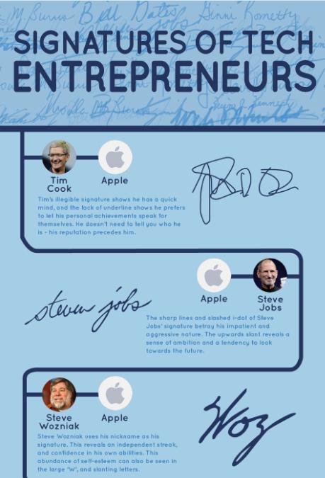 Apple Ceo Signature